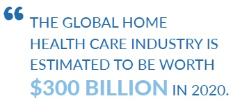 The global home health care industry is estimated to be worth $300 Billion in 2020